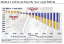 Medicare and Social Security Future Deficits