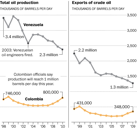 Oil Production in Venezuela and Colombia