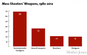 weapons_mass_shootings